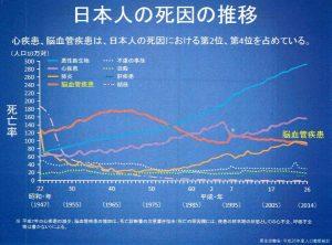 図1 日本人の死因の推移(厚労省)